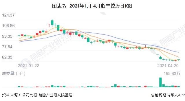 图表7:2021年1月-4月顺丰控股日K图