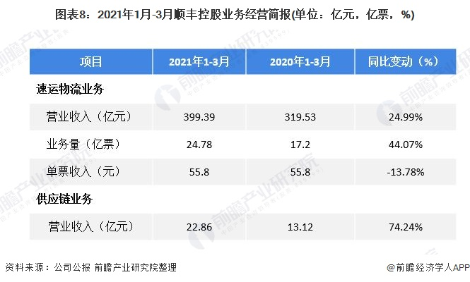 图表8:2021年1月-3月顺丰控股业务经营简报(单位:亿元,亿票,%)
