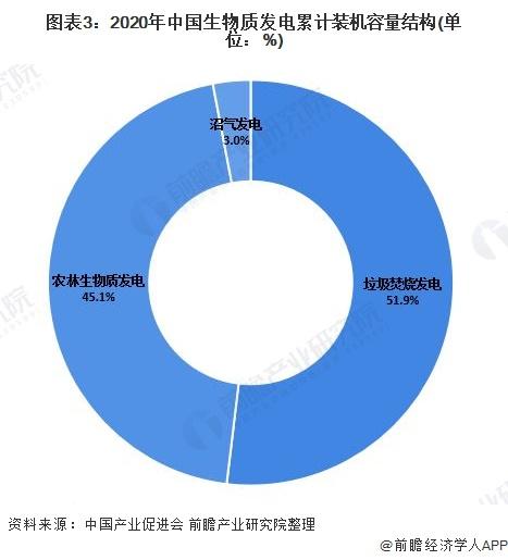图表3:2020年中国生物质发电累计装机容量结构(单位:%)