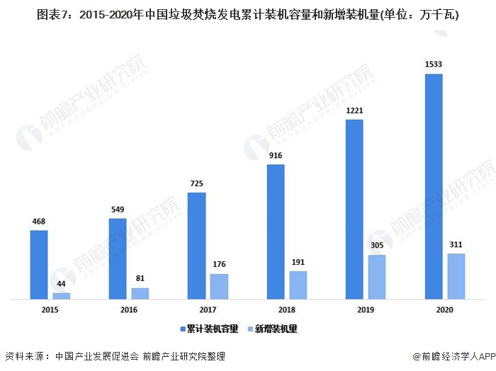 图表7:2015-2020年中国垃圾焚烧发电累计装机容量和新增装机量(单位:万千瓦)