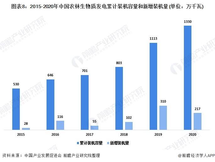 图表8:2015-2020年中国农林生物质发电累计装机容量和新增装机量(单位:万千瓦)