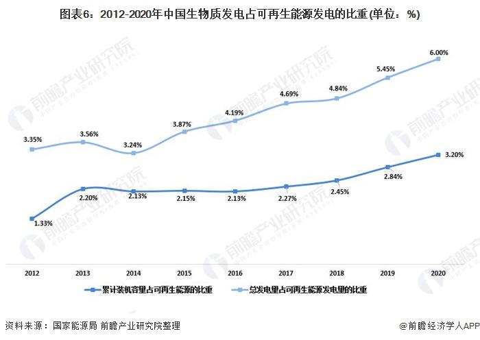 图表6:2012-2020年中国生物质发电占可再生能源发电的比重(单位:%)