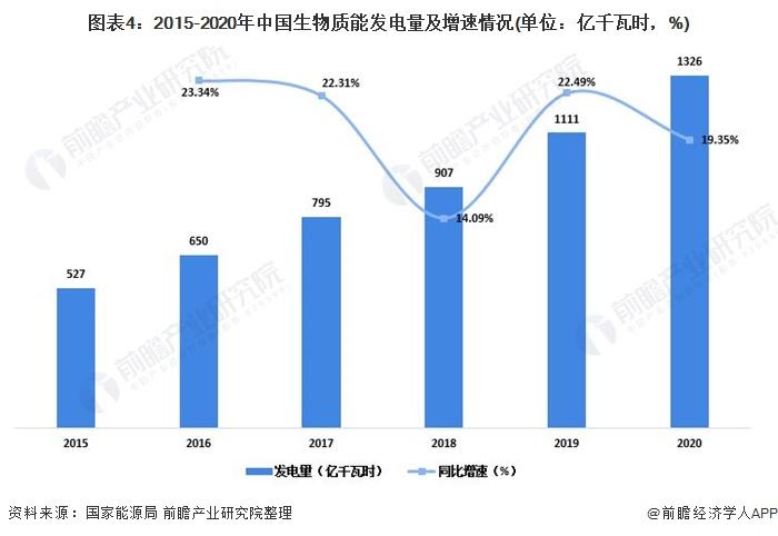 图表4:2015-2020年中国生物质能发电量及增速情况(单位:亿千瓦时,%)