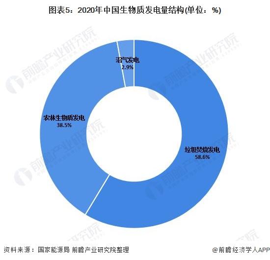 图表5:2020年中国生物质发电量结构(单位:%)