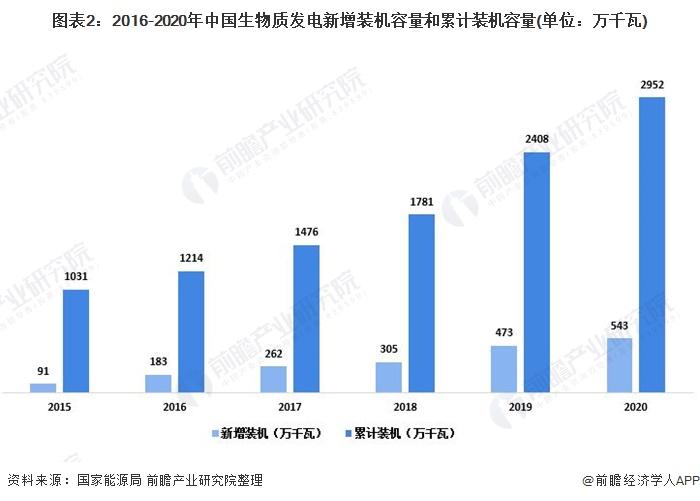 图表2:2016-2020年中国生物质发电新增装机容量和累计装机容量(单位:万千瓦)