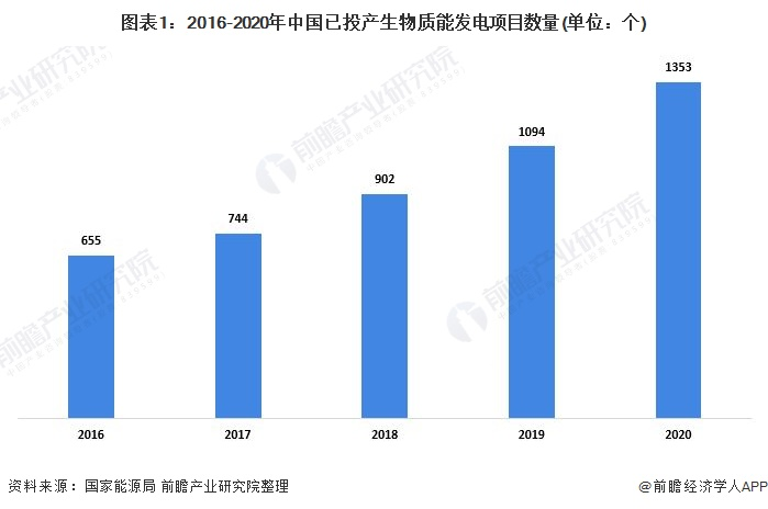 图表1:2016-2020年中国已投产生物质能发电项目数量(单位:个)