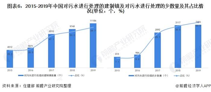图表6:2015-2019年中国对污水进行处理的建制镇及对污水进行处理的乡数量及其占比情况(单位:个,%)