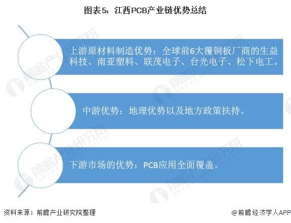 图表5:江西PCB产业链优势总结