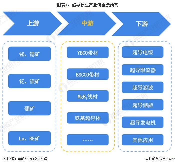 图表1:超导行业产业链全景预览