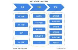 2021年中国超导行业竞争格局与发展前景预测