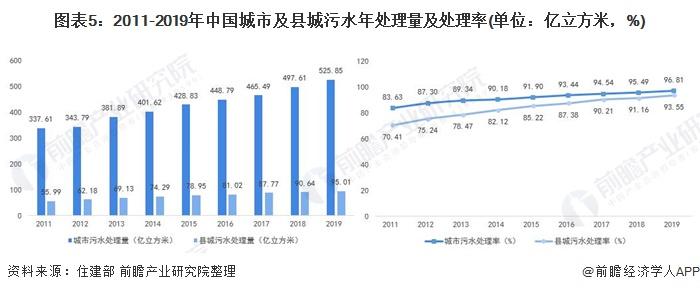 图表5:2011-2019年中国城市及县城污水年处理量及处理率(单位:亿立方米,%)