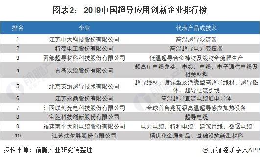 图表2: 2019中国超导应用创新企业排行榜