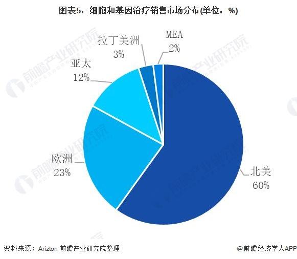 图表5:细胞和基因治疗销售市场分布(单位:%)