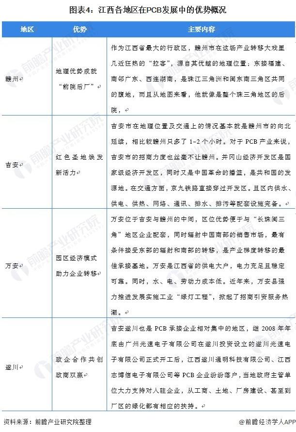 图表4:江西各地区在PCB发展中的优势概况