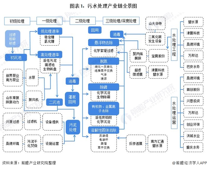 图表1:污水处理产业链全景图