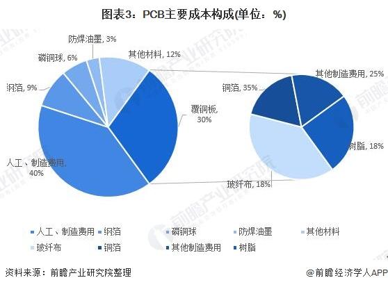 图表3:PCB主要成本构成(单位:%)