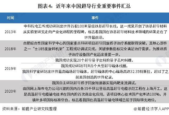 图表4:近年来中国超导行业重要事件汇总