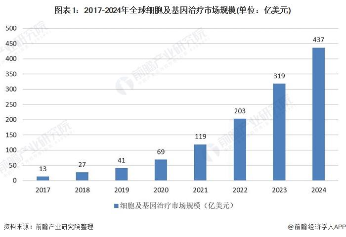 图表1:2017-2024年全球细胞及基因治疗市场规模(单位:亿美元)