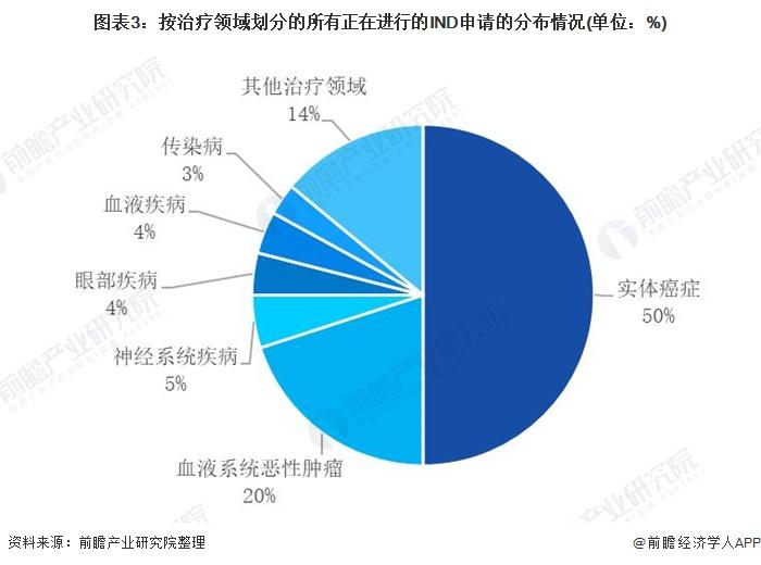 图表3:按治疗领域划分的所有正在进行的IND申请的分布情况(单位:%)