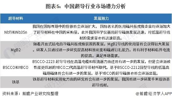 图表5:中国超导行业市场潜力分析