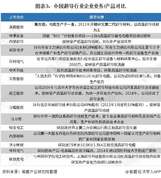 图表3:中国超导行业企业业务/产品对比
