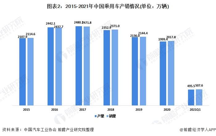 图表2:2015-2021年中国乘用车产销情况(单位:万辆)