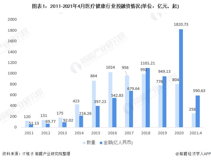 图表1:2011-2021年4月医疗健康行业投融资情况(单位:亿元,起)