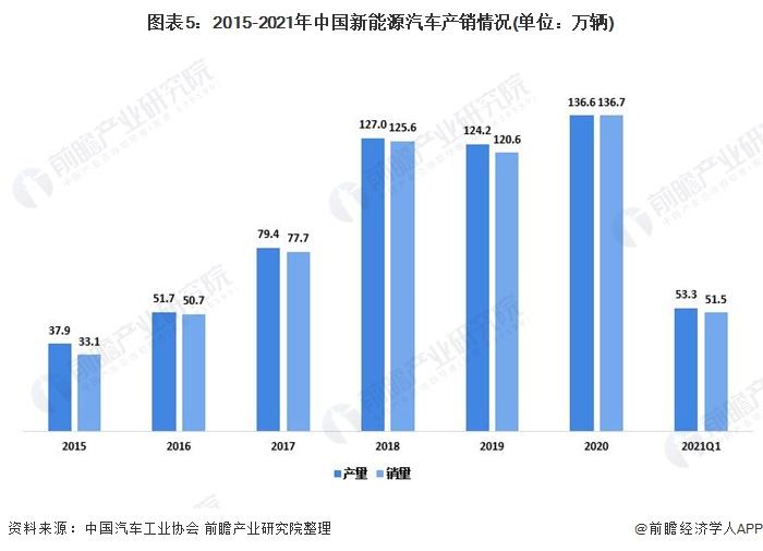 图表5:2015-2021年中国新能源汽车产销情况(单位:万辆)