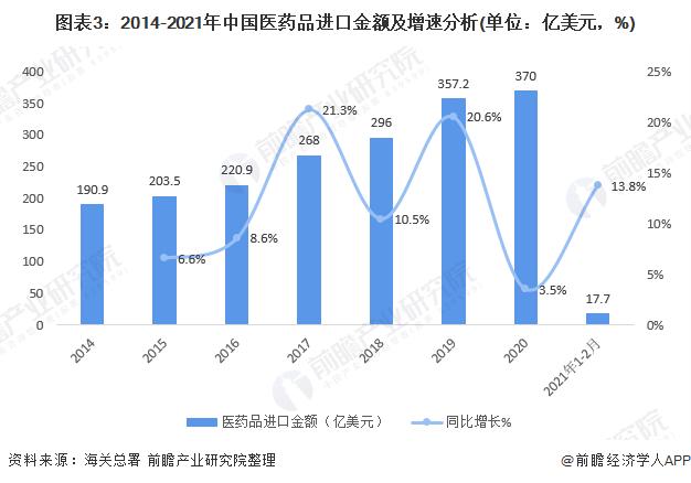 图表3:2014-2021年中国医药品进口金额及增速分析(单位:亿美元,%)