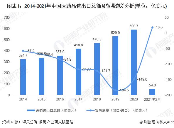 图表1:2014-2021年中国医药品进出口总额及贸易逆差分析(单位:亿美元)
