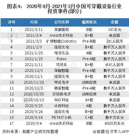 图表4: 2020年9月-2021年3月中国可穿戴设备行业投资事件(部分)