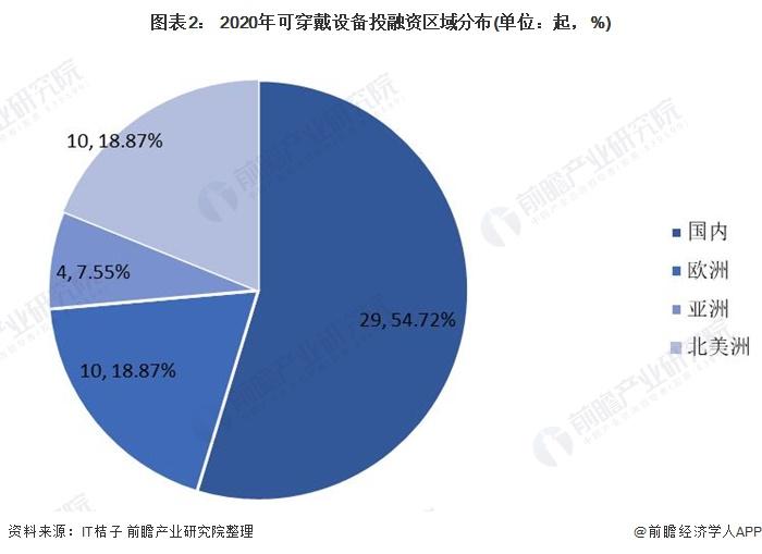 图表2: 2020年可穿戴设备投融资区域分布(单位:起,%)