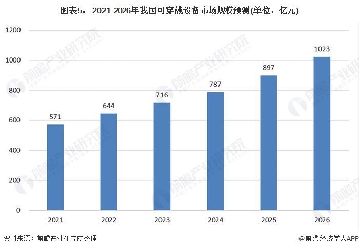 图表5: 2021-2026年我国可穿戴设备市场规模预测(单位:亿元)