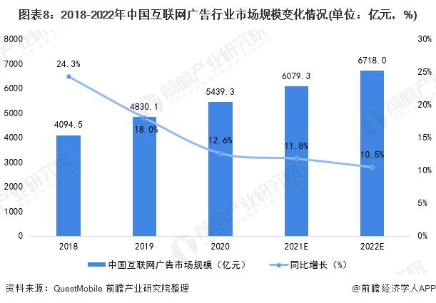 图表8:2018-2022年中国互联网广告行业市场规模变化情况(单位:亿元,%)