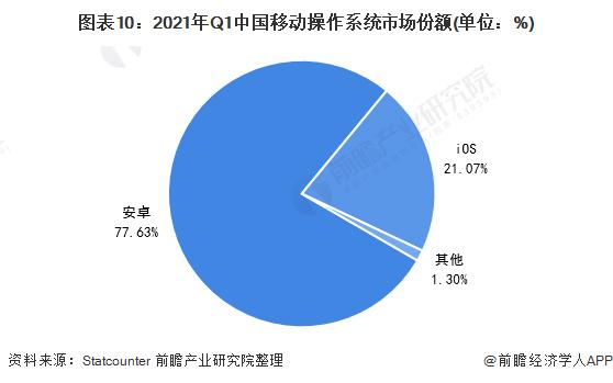 图表10:2021年Q1中国移动操作系统市场份额(单位:%)