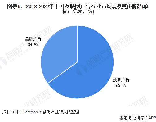 图表9:2018-2022年中国互联网广告行业市场规模变化情况(单位:亿元,%)