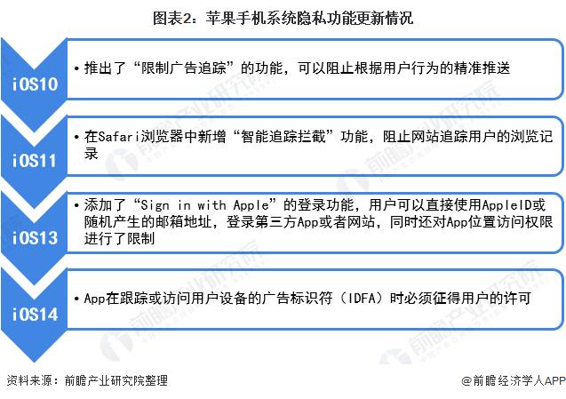 图表2:苹果手机系统隐私功能更新情况