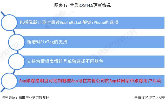 图表1:苹果iOS14.5更新情况