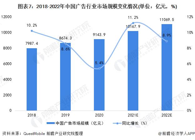 图表7:2018-2022年中国广告行业市场规模变化情况(单位:亿元,%)