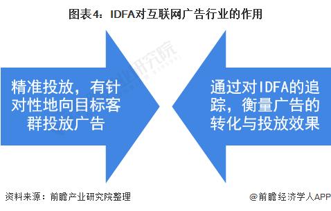图表4:IDFA对互联网广告行业的作用