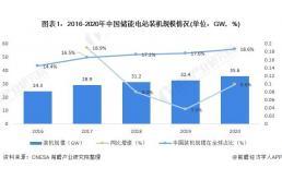 2021年中国储能电站装机规模与发展前景分析
