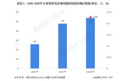 2021年中国地源热泵行业市场规模现状与发展前景分析