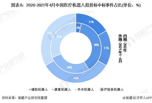 图表8:2020-2021年4月中国医疗机器人招投标中标事件占比(单位:%)