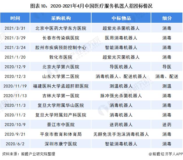图表10:2020-2021年4月中国医疗服务机器人招投标情况