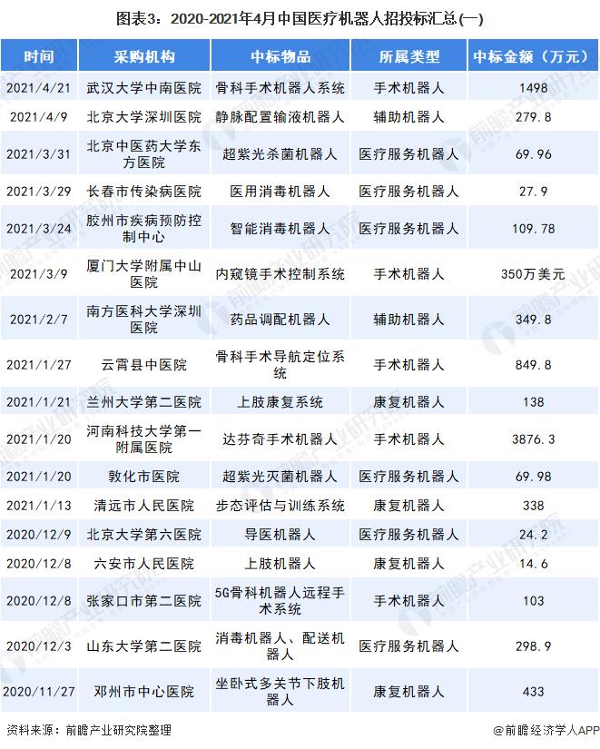 图表3:2020-2021年4月中国医疗机器人招投标汇总(一)