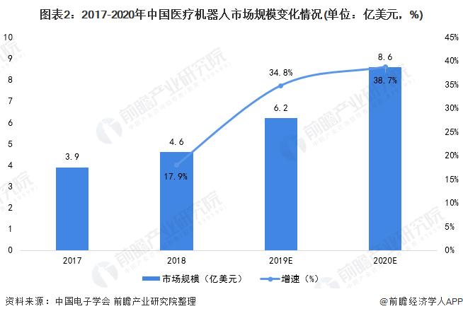 图表2:2017-2020年中国医疗机器人市场规模变化情况(单位:亿美元,%)