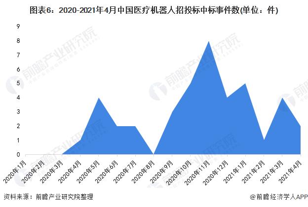 图表6:2020-2021年4月中国医疗机器人招投标中标事件数(单位:件)