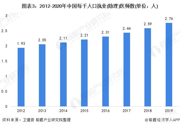 图表3:2012-2020年中国每千人口执业(助理)医师数(单位:人)