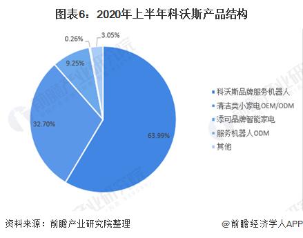 图表6:2020年上半年科沃斯产品结构