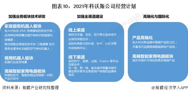 图表10:2021年科沃斯公司经营计划